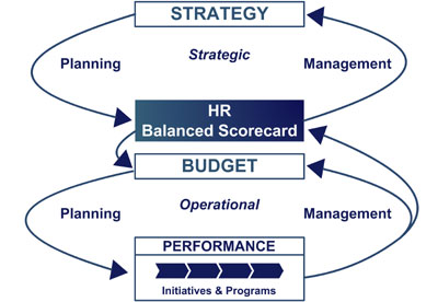 balanced scorecard in human resource management Balanced scorecard the challenge of measurement in human resource management - matthias beer - seminar paper - business economics - personnel and organisation - publish your bachelor's or master's thesis, dissertation, term paper or essay.