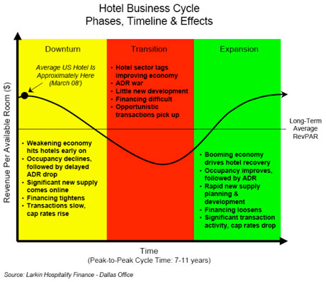 effect of business cycles Receive quarterly issues of area development magazine and special market report and directory issues subscribe now renew the business life cycle effect.