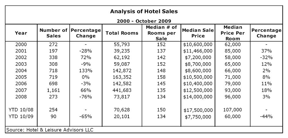 Analysis Of Hotel Sales    October   By David J Sangree