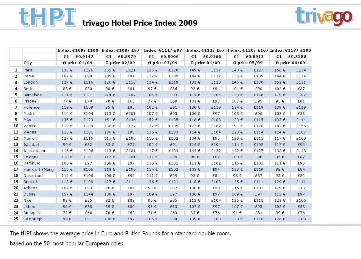 Hotel rates continue to fall in december trivago reports