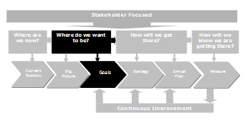 first step strategic management process vision mission What is the first step in the strategic management process a strategic plan c) code of ethics d) vision statement answer 31 explain with examples each of the eight steps in the strategic management process 19) a mission statement is a general statement of a company.