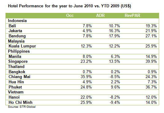 ASEAN Hotel Review | Hotel Performance for the year to June 2010 vs. YTD 2009 (US$)