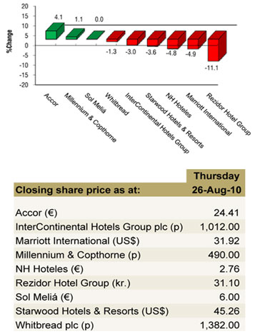 ABSOLUTE SHARE PRICE PERFORMANCE OVER THE PAST WEEK – 19 TO 26 AUGUST 2010