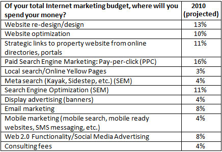 Smart Hotelier's Guide to 2011 Internet Marketing Budget Planning ...