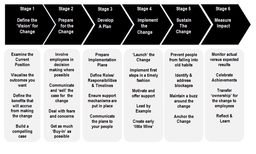 A Framework for Managing Change   By Enda Larkin – Hospitality Net