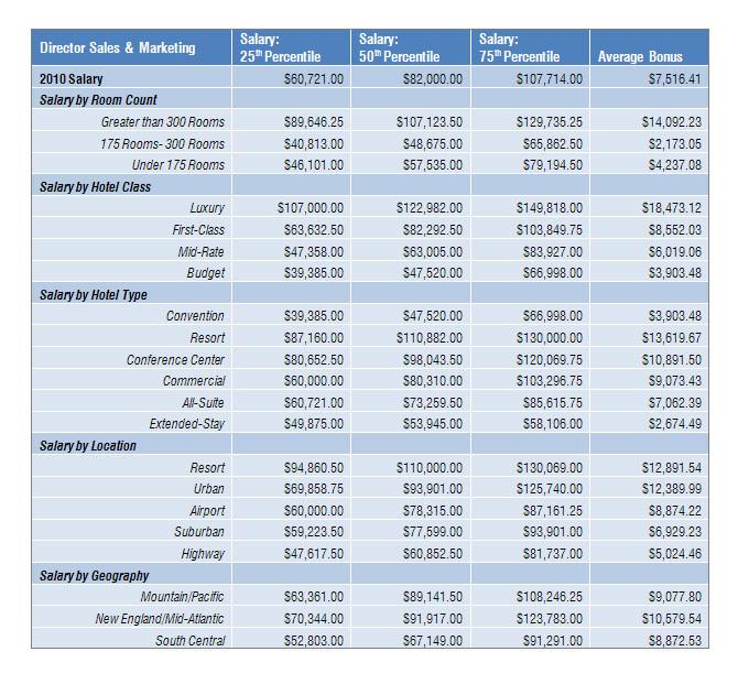 hospitality sales marketing abbey pdf