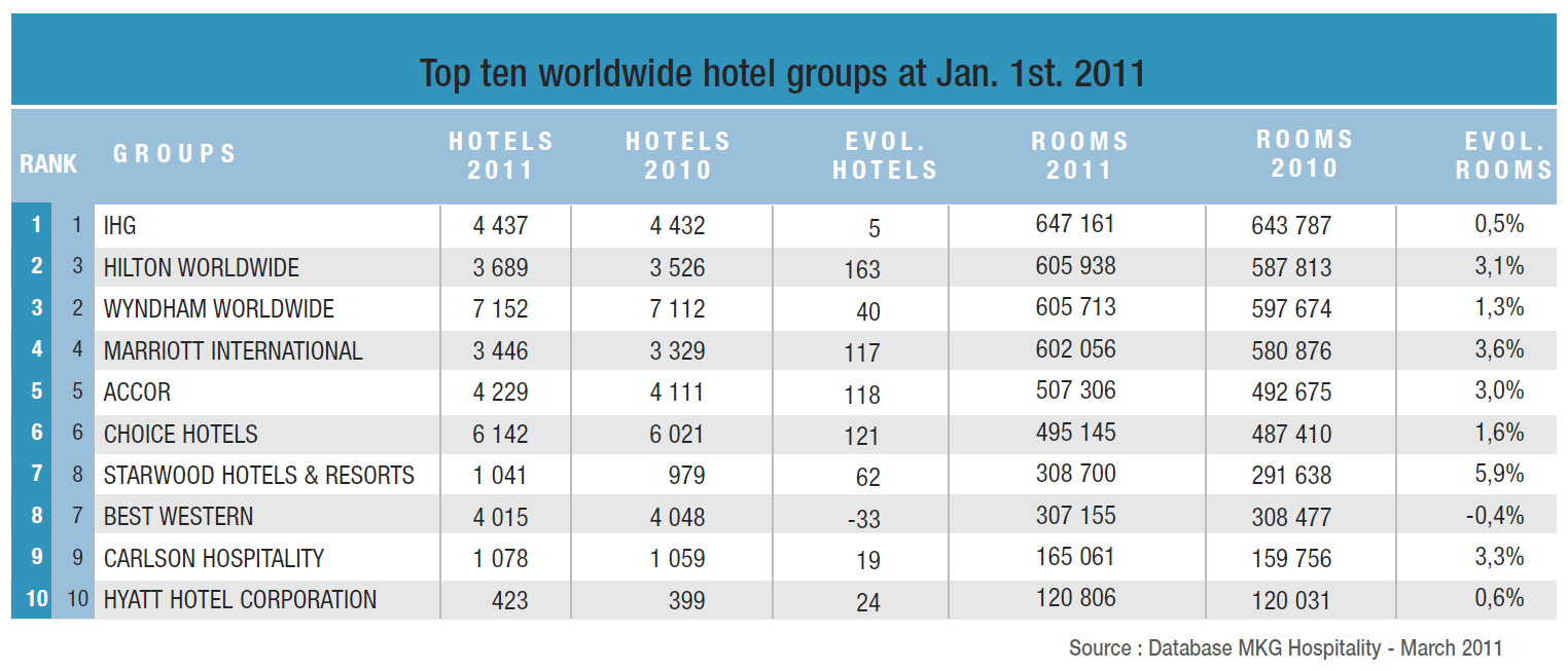 Mkg 39 s 2011 ranking of worldwide hotel groups and brands for What hotel chains does hilton own