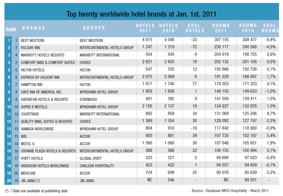Mkg S 2011 Ranking Of Worldwide Hotel Groups And Brands