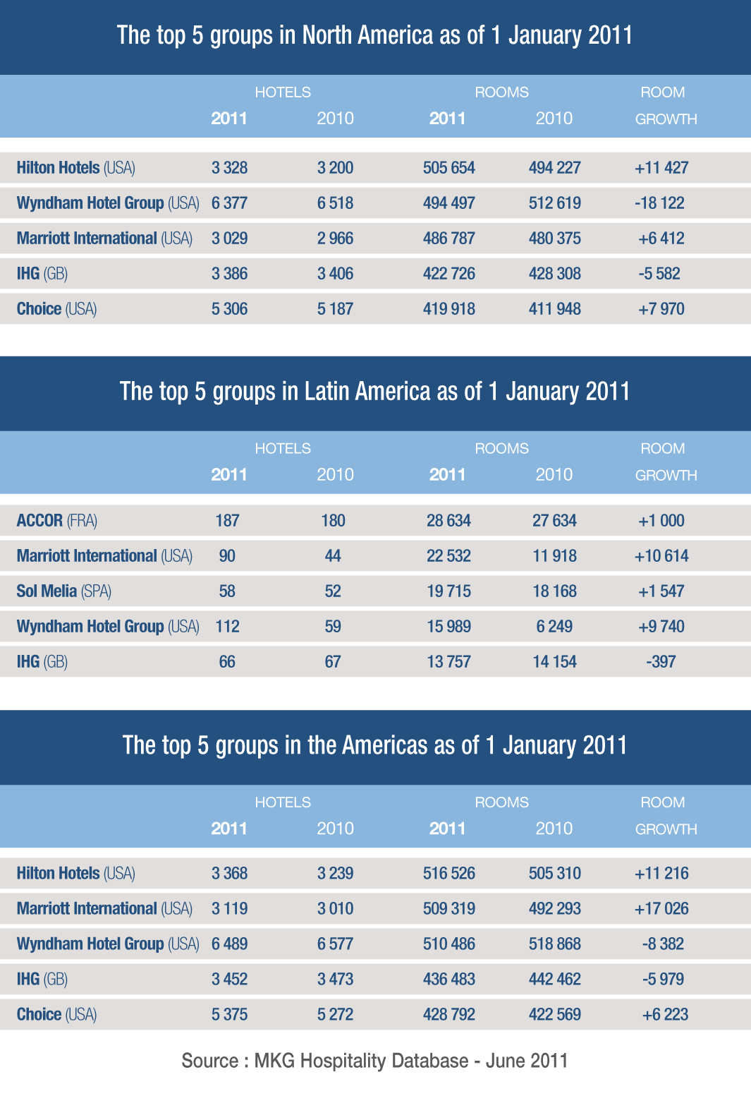 Hilton Worldwide In North America And Accor In Latin