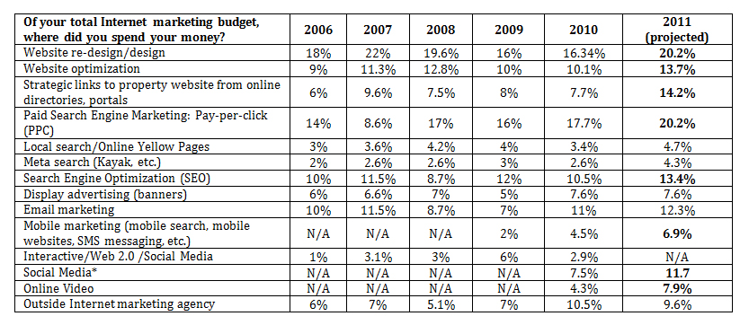 The Smart Hotelier'S Guide To 2012 Digital Marketing Budget