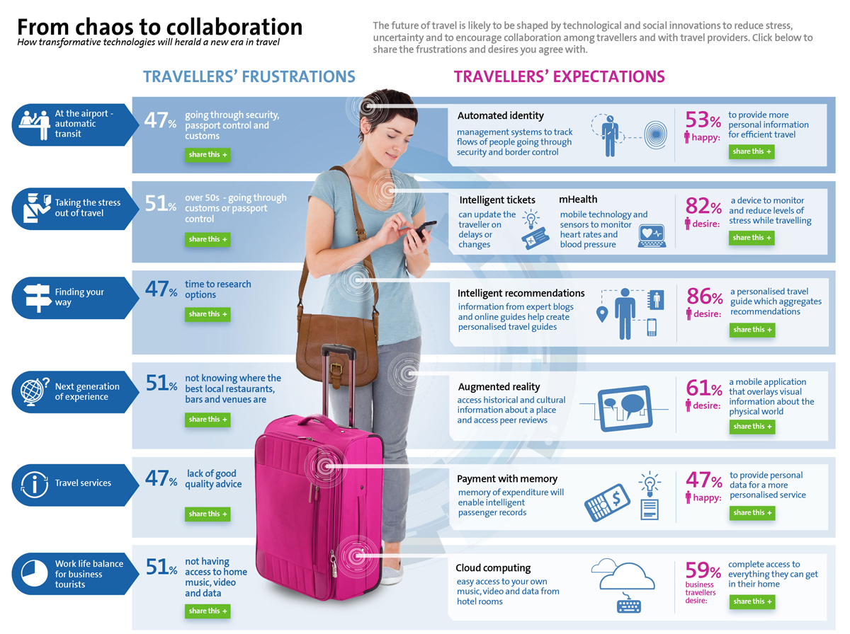 Hotel Programme Participation Helps Travel Managers