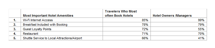 Top 5 Most Important Amenities to U.S. Travelers