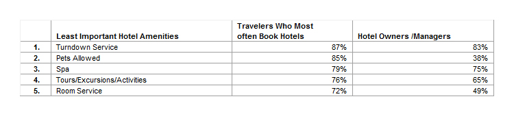 Top 5 Least Important Amenities to U.S. Travelers