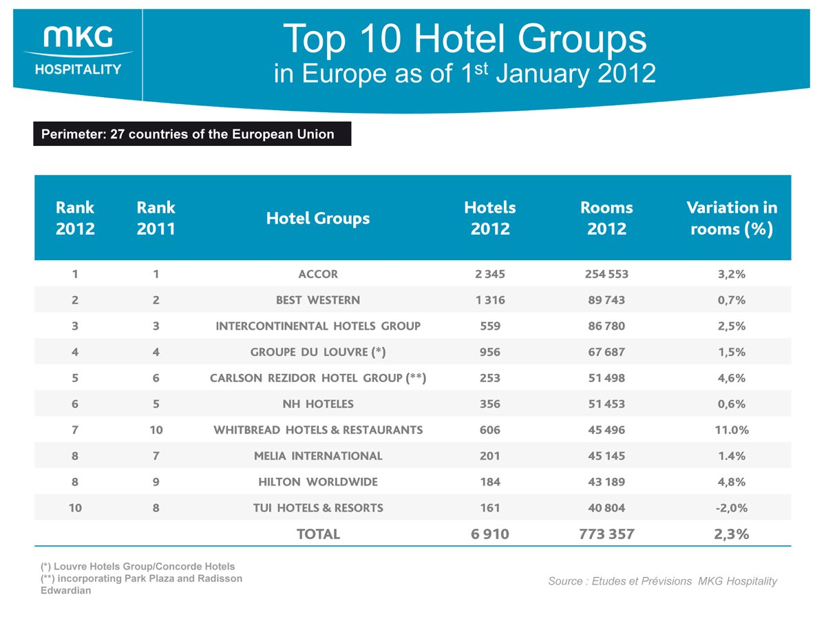 Top 10 hotel groups in europe mkg for Top 10 design hotels europe