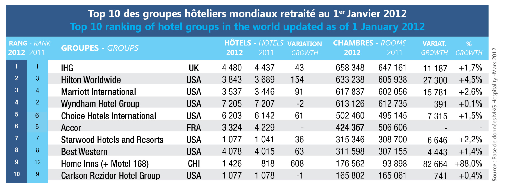 Accor Goes To 6th Place In The World Ranking Following The