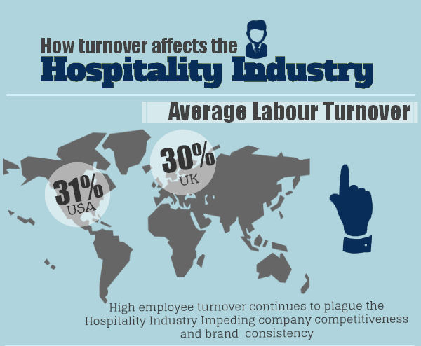 employment turnover in hospitality industry in Factors influencing employee turnover in the hotel turnover in the hospitality industry in machakos town non job-related turnover-this term is used to.