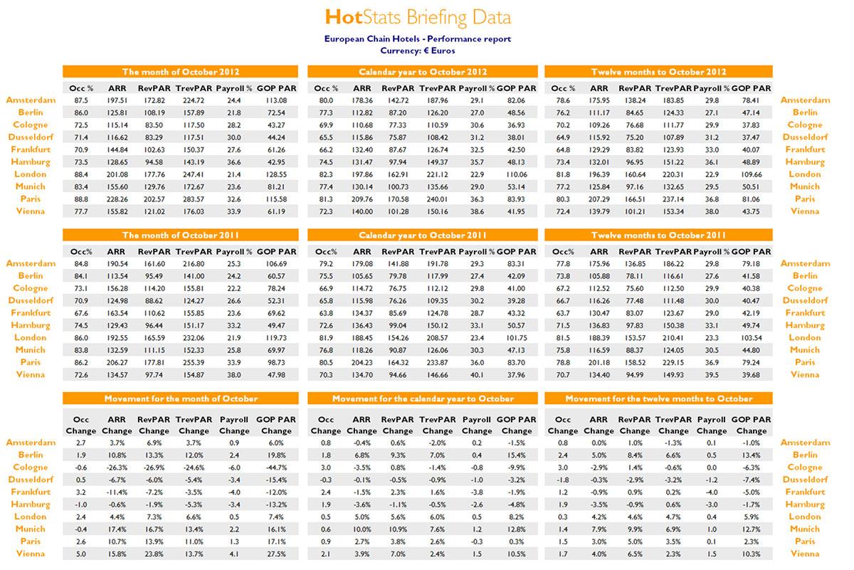 Hotstats european chain hotels market review october 2012