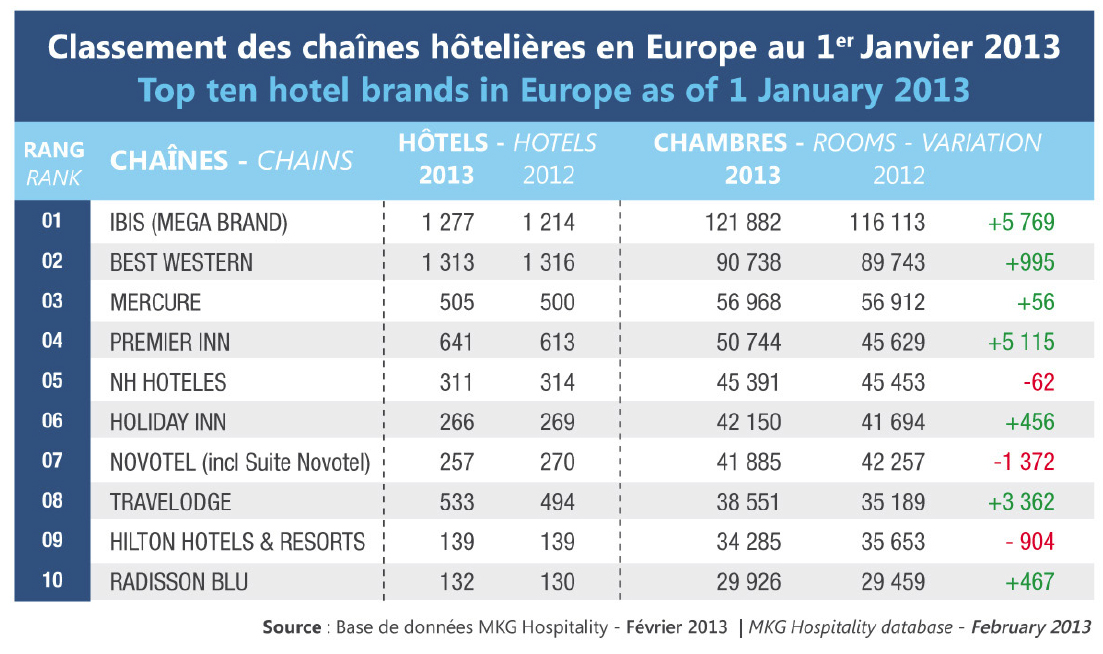 Ibis becomes leading hotel brand in europe for Top 10 design hotels europe