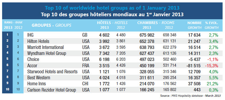 Top 10 Of Worldwide Hotel Groups As 1 January 2017
