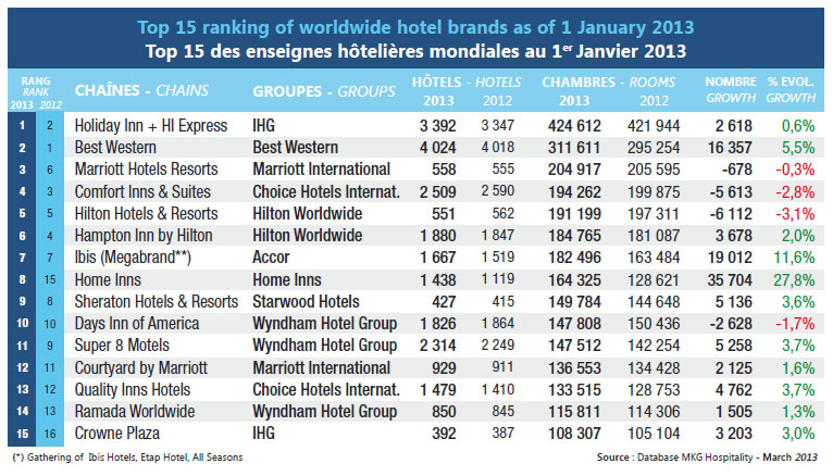 World Ranking 2013 Of Hotel Groups And Brands