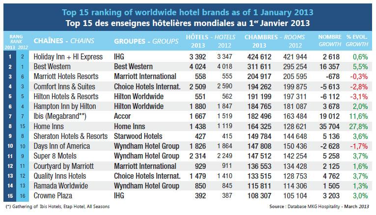 Image Result For Holiday Inn Franchise