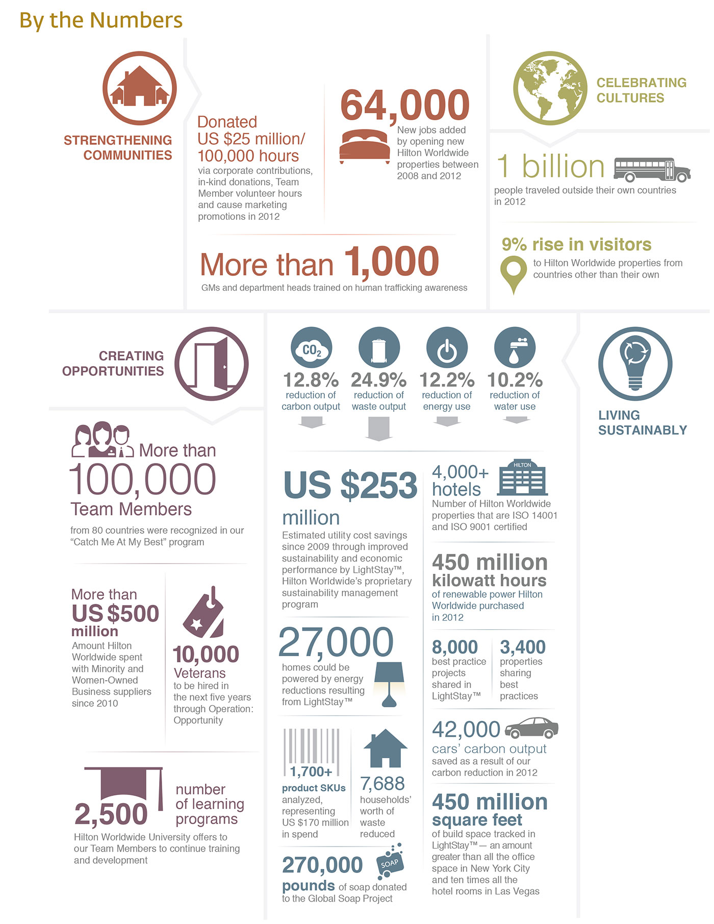INFOGRAPHIC: Hilton Worldwide Releases Annual Corporate