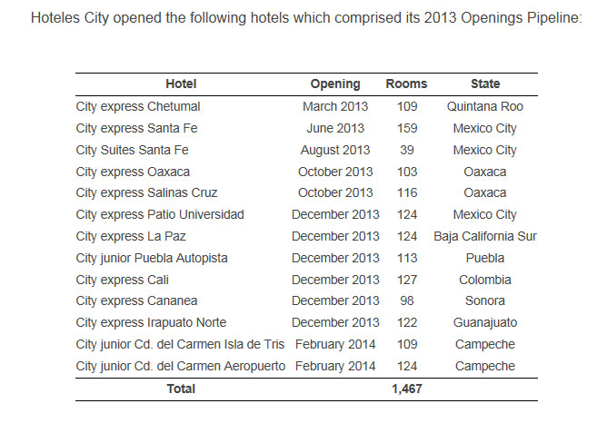 Hoteles City Opens 13 New Hotels in High Growth Business Hubs to Reach 84 Hotels in Operation