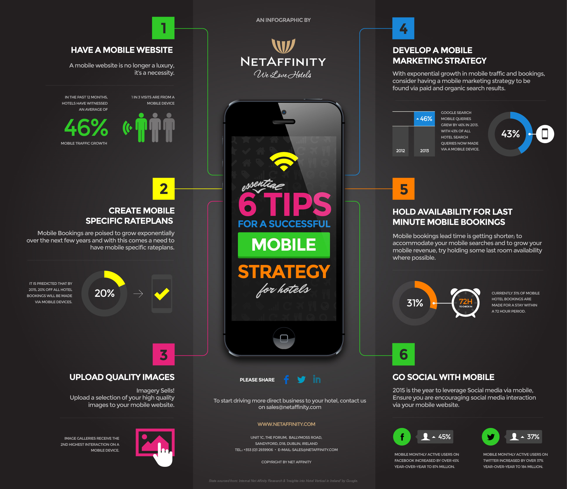 [INFOGRAPHIC] 'SIX Essential Tips for a Successful Mobile Strategy for Hotels""
