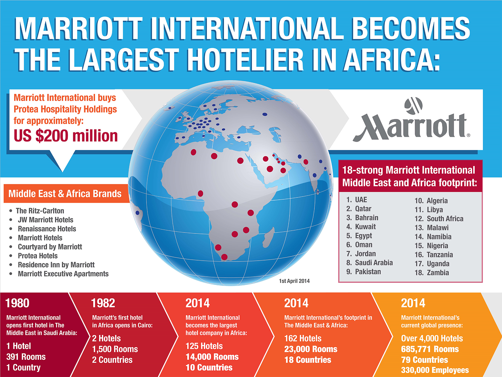 Marriott International Completes Acquisition Of Protea Hospitality Group Becomes The Largest Hotel Company In Africa