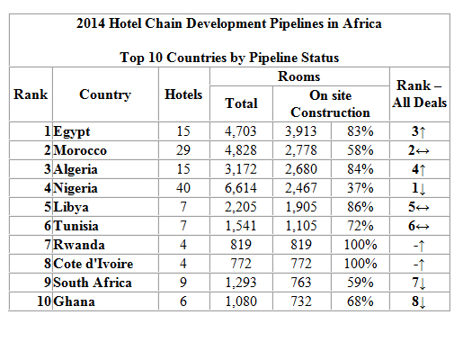 Hotel Development Pipeline in Sub-Saharan Africa Overtakes the North