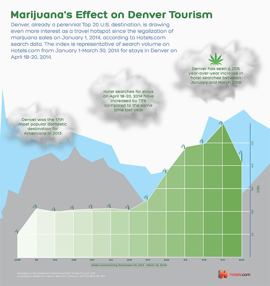 Denver News I 25: [Infographic] Marijuana's Effect On Denver Tourism; Hotel