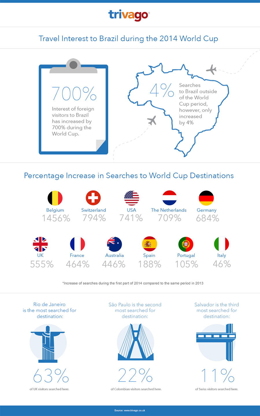 Infographic: Travel Interest to Brazil during World Cup