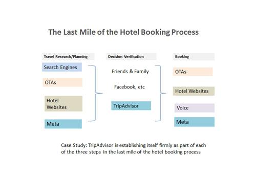 Dynamic Rate Marketing – Hotelier's Powerful New Weapon to Shift Share from the OTAs