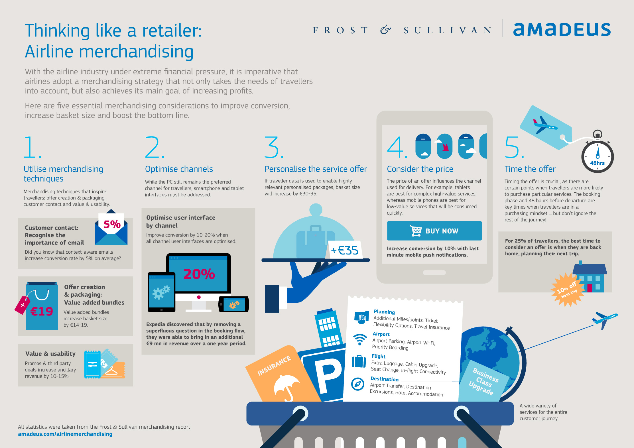 New Airline Merchandising Study Suggests Personalized ...
