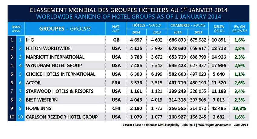 Number Of Rooms In Chain Hotel