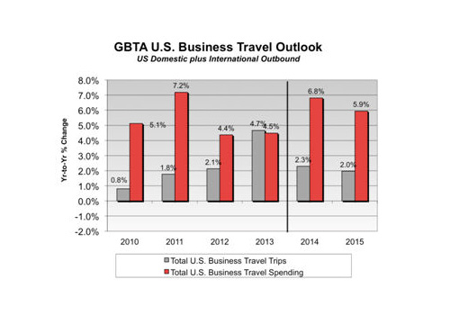 U.S. Business Travel Spending Projected to Top $292 Billion in 2014