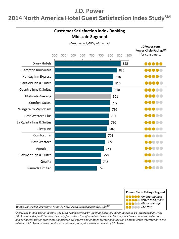 J.D. Power Reports: Hotel Satisfaction Reaches Record High; Gen Y Guests Are More Critical But Not Necessarily Less Loyal