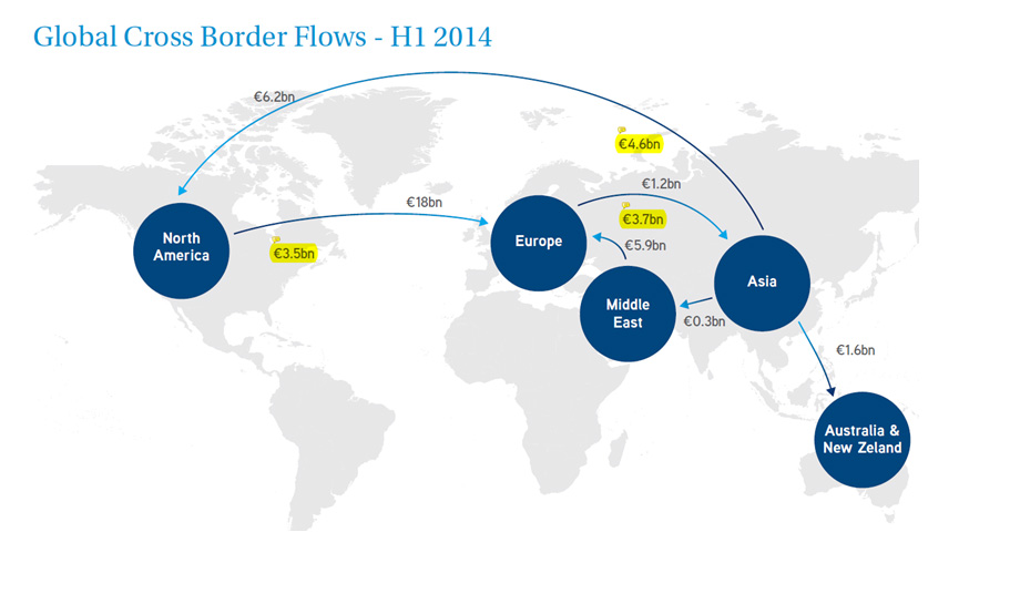 Middle East Investment In Europe Rises By 25 H1 2014 Colliers Reports
