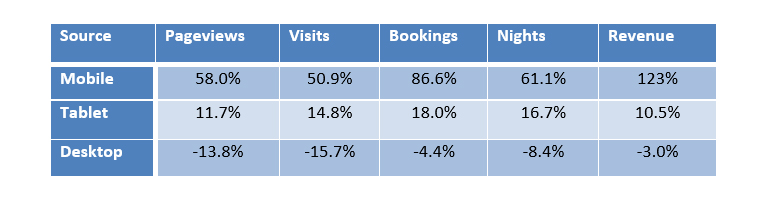 Mid-Year Review: The Rising Tide of Mobile Bookings