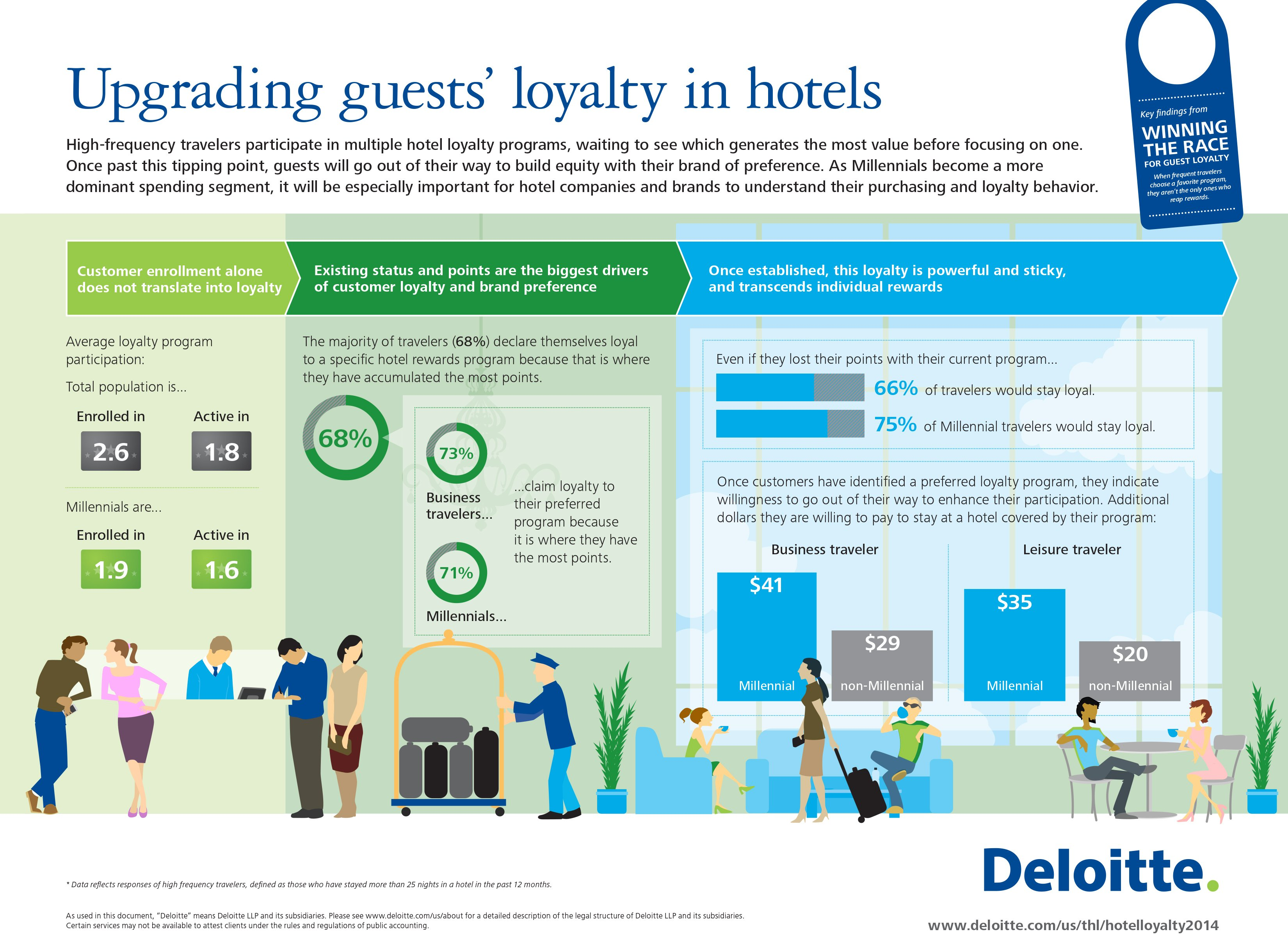 Deloitte Survey: For Millennial Travelers, It's the Experience That Counts