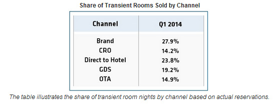 Hotel Industry Soars as Online Channels Continue to Lead Bookings in 2014