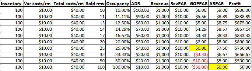 fixed and variable costs of the intercontinental hotel That's the mortgage note interest and of course the associated mortgage escrow  fees a typical hotel with 140 rooms will cost around.