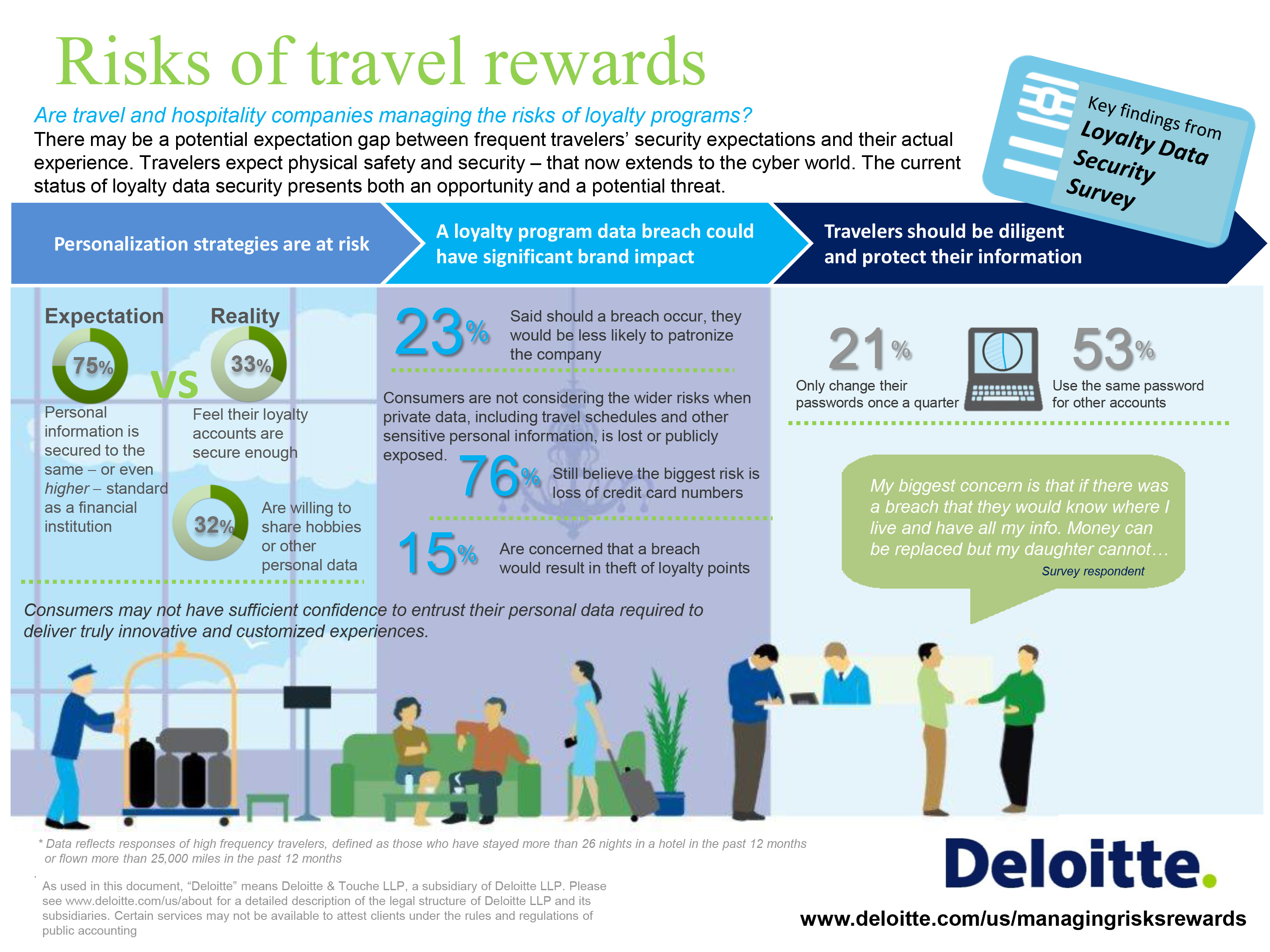 Deloitte survey where there is reward for travel there is risk malvernweather Image collections