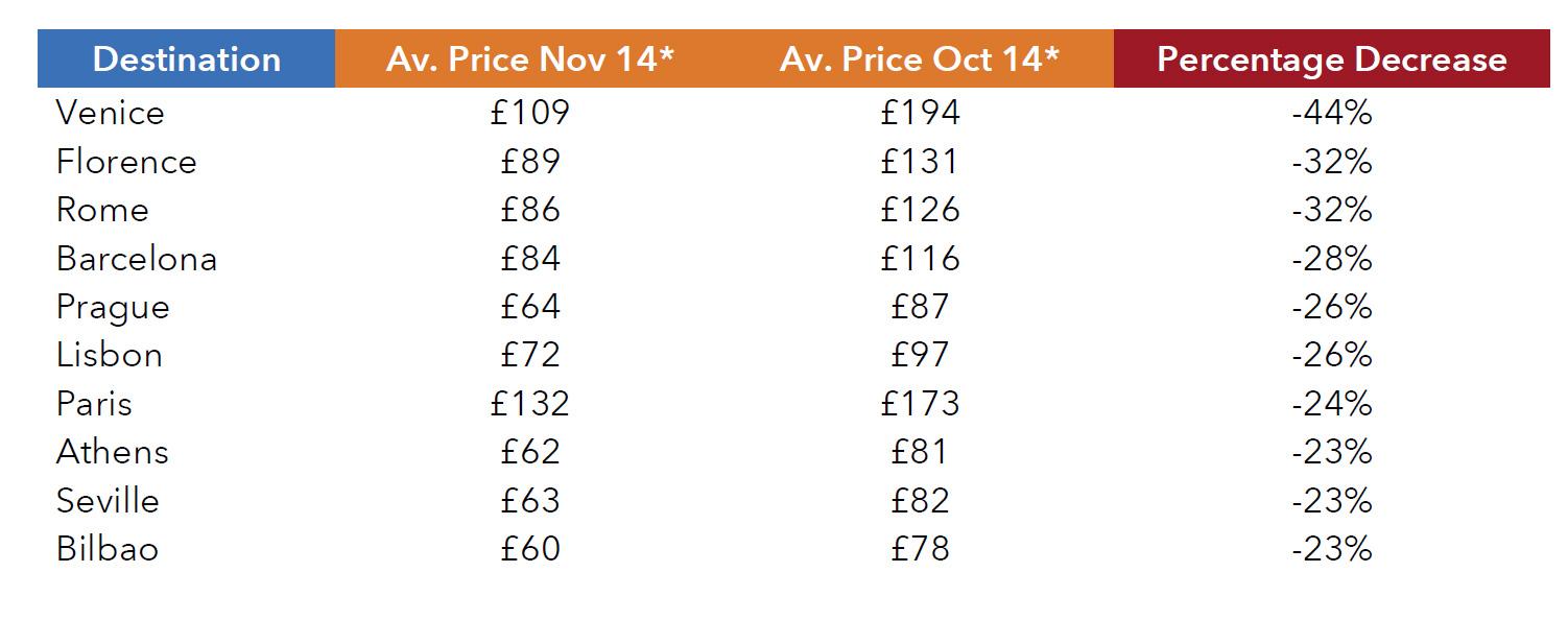 November trivago thpi hotel prices plummet across europe for Europe in november
