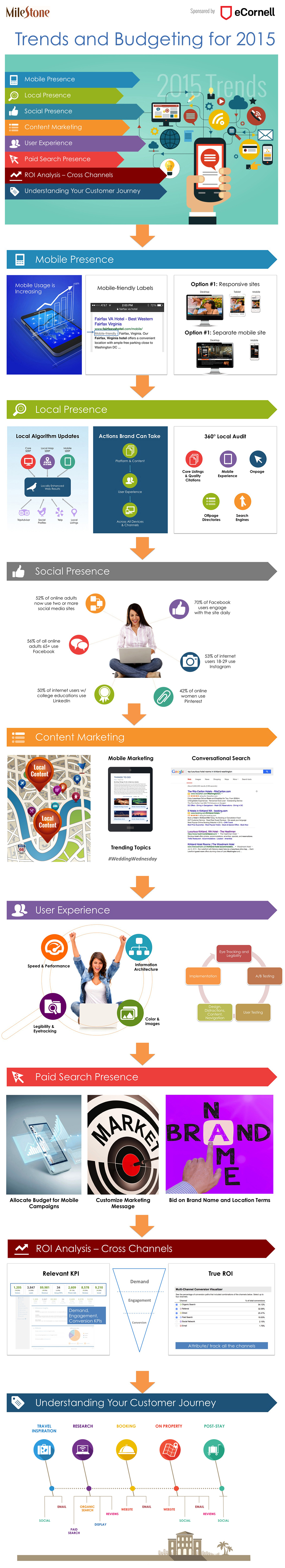 2015 Top Digital Marketing Trends for the Hospitality Industry [Infographic & Webinar Recap]