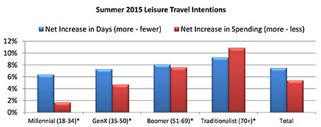 Positive Outlook for Summer 2015 Leisure Travel As Older Generations Lead the Charge