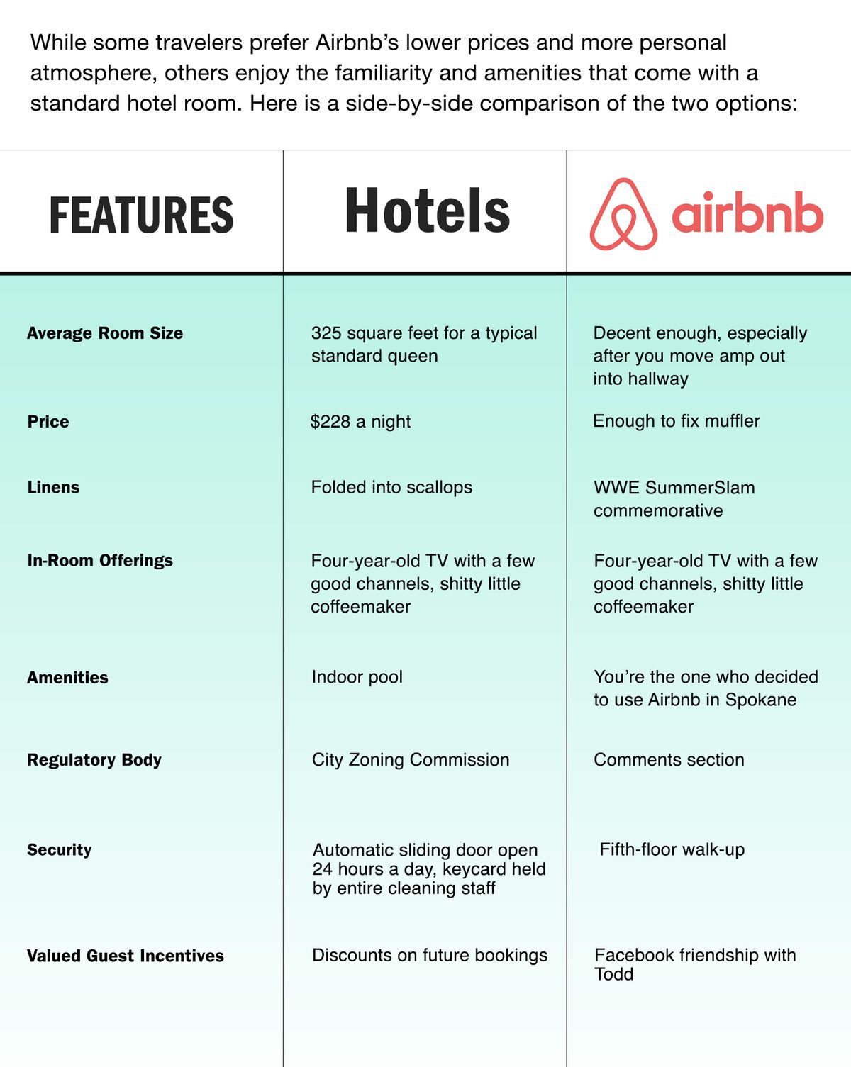 infographic airbnb vs hotels. Black Bedroom Furniture Sets. Home Design Ideas