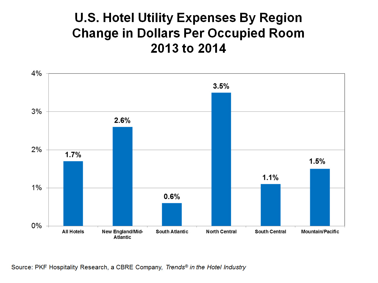 Utility Cost For 1 Bedroom Apartment 28 Images Average Electricity Bill For 1 Bedroom