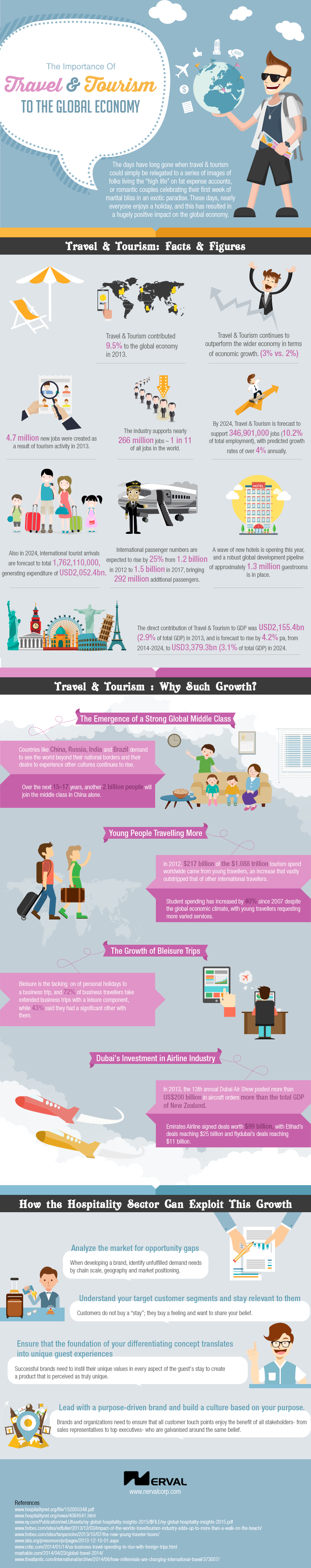 infographic the importance of travel tourism to the global economy the importance of travel tourism to the global economy