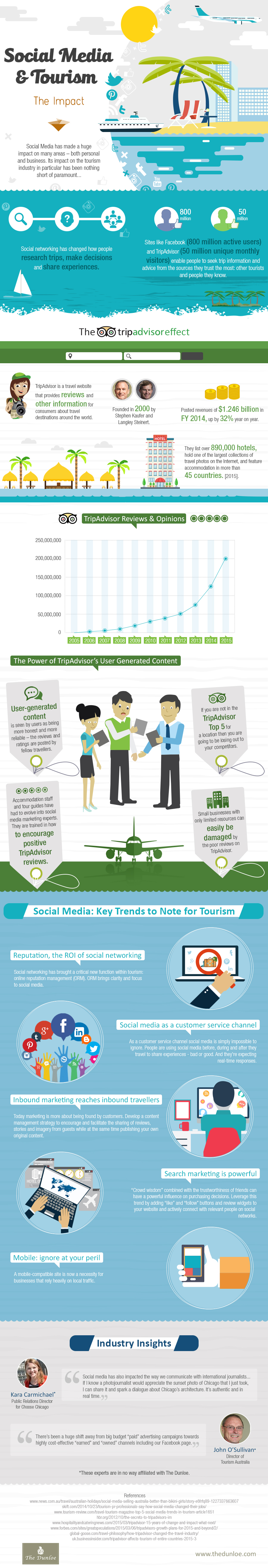 impact of social media on the tourism industry the impact of social media on the tourism industry